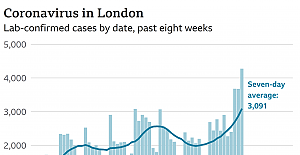 London to move into tier 3 as infections rise, Coronavirus pandemic latest